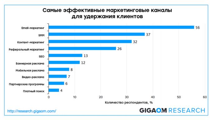 По данным Gigaom email-маркетинг наиболее эффективен в удержании клиентов