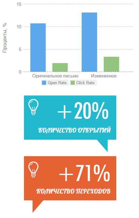 Повышение Open Rate на 20% иClickRateна71% 4