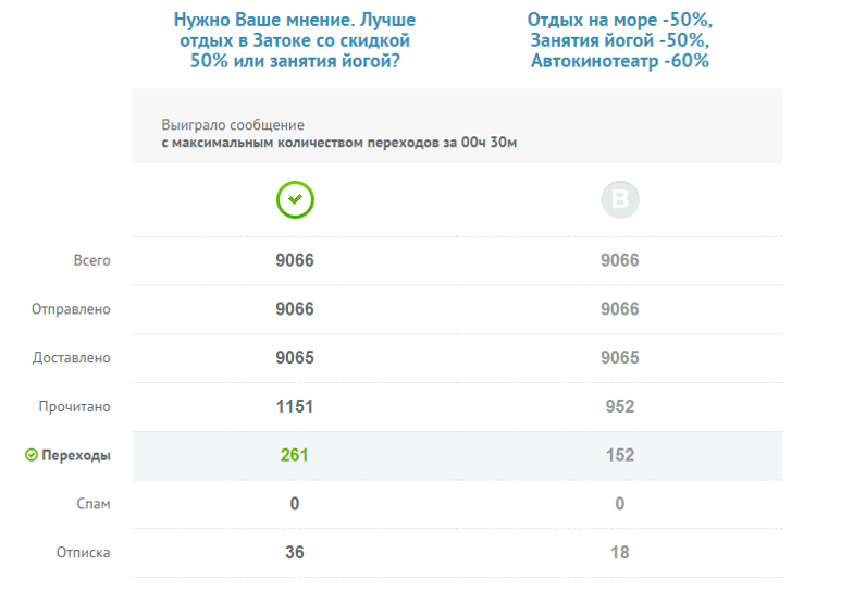 Повышение Open Rate на 20% иClickRateна71% 3