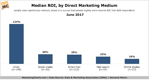 ROI email — 124%, соцсетей — 30%, прямых рассылок — 29%, платного трафика — 23%