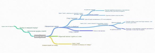 Схема взаимодействия с сайтом
