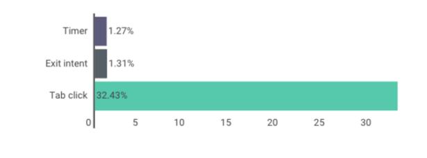 Статистика конверсии по типу попапов