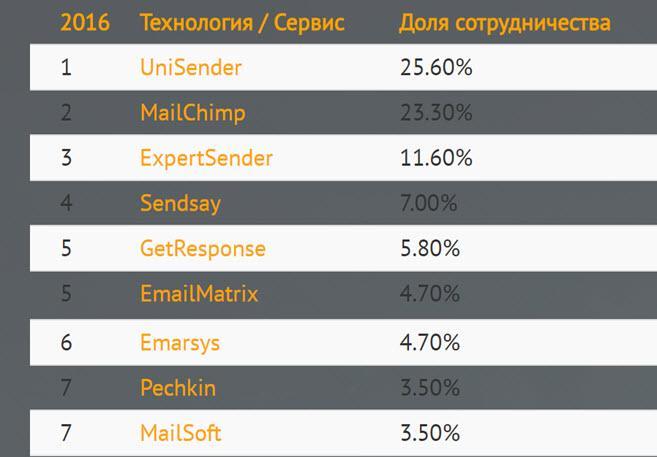 UniSender занял первое место в AdIndex