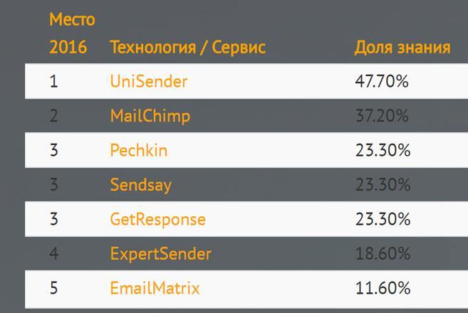 Adindex - рейтинг email-платформ по осведомлённости