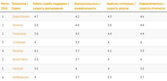 Рейтинг по качеству услуг email-платформ