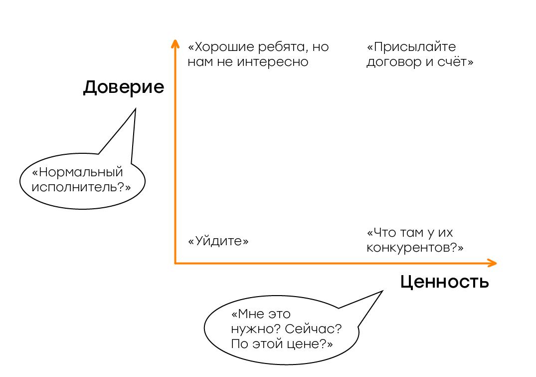 Как клиент выбирает агентство