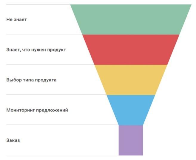 Стадии взаимодействия клиента с продуктом