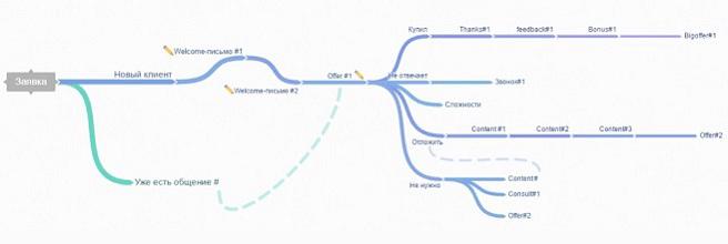 схема для полного цикла