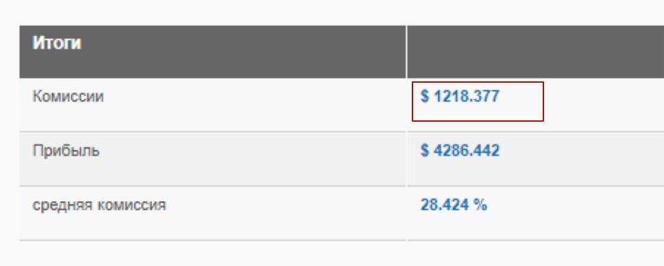 Годовой заработок партнера — $1218. Скриншот из личного кабинета