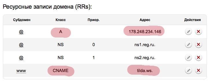 ресурсные записи домена