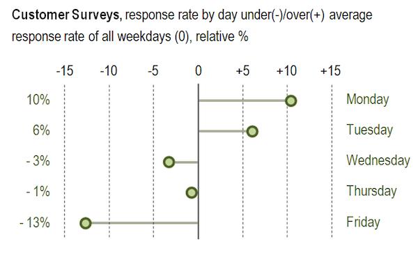 В понедельник на письма отвечают на 10% чаще, чем в среднем