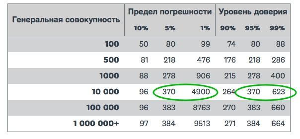 Расчет выборки методом SurveyMonkey