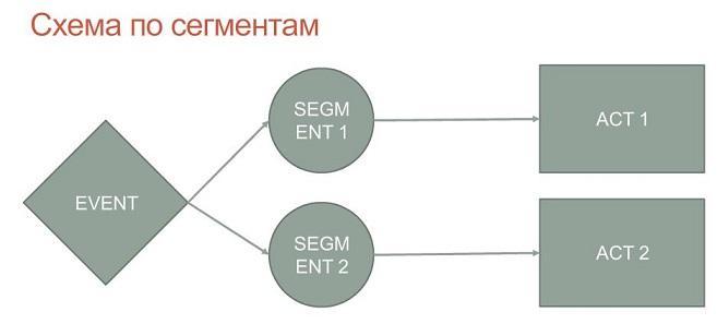 схема по сегментам