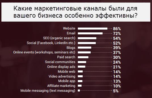 Email-маркетинг - на 2 месте по эффективности