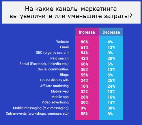 61% опрошенных планируют увеличить траты на почтовую рассылку