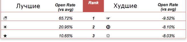 Исследования эффективности emoji в рассылках