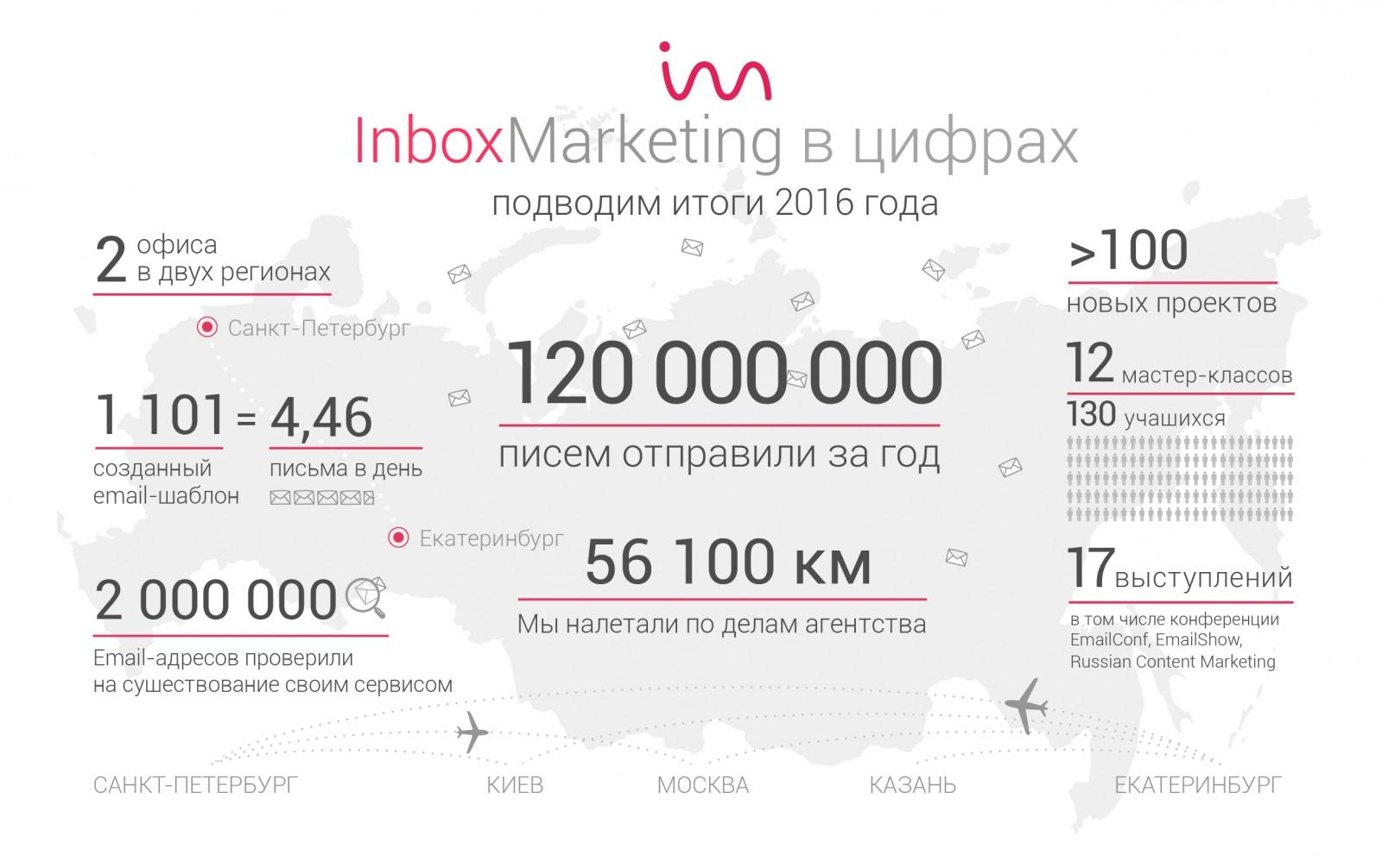 Inbox Marketing в цифрах