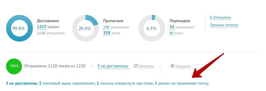 Отчет о результатах рассылки в UniSender