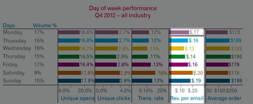 Статистика по дням недели