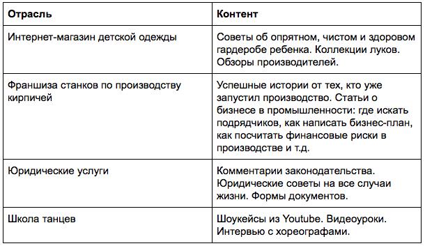 Идеи контента для разных отраслей