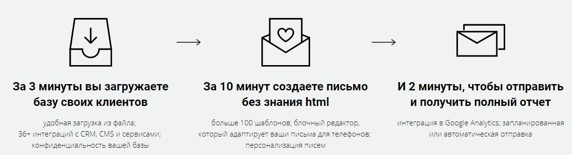 Запустить рассылку в UniSender можно за 15 минут