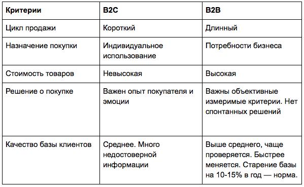 Отличия B2B и B2C