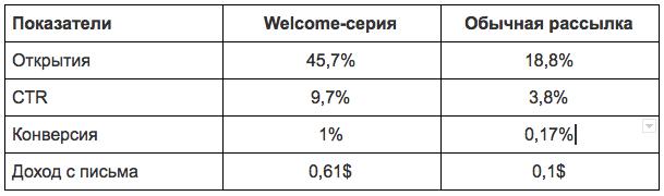 Welcome-серии и обычные рассылки: сравнение