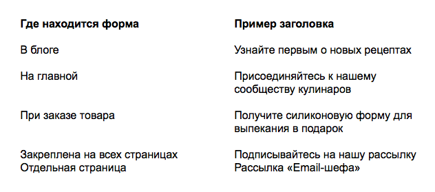 Заголовки для формы Email-шефа