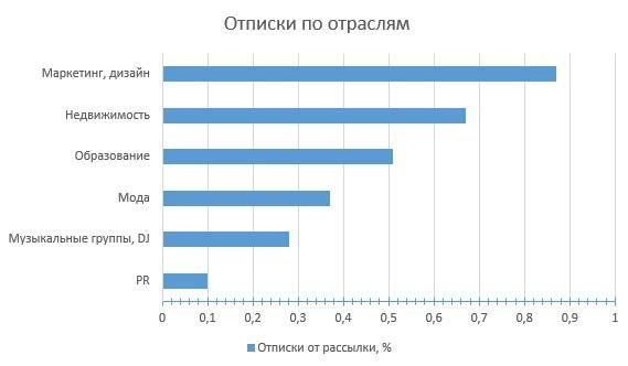 Отписки по отраслям: от 0,1% до 0,9%