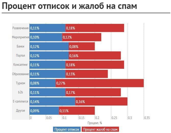 Отписки по отраслям, данные UniSender: от 0,08% до 0,14%