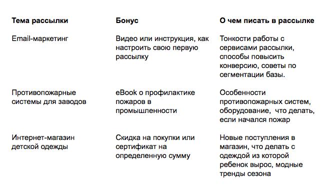 Примеры бонусов за подписку