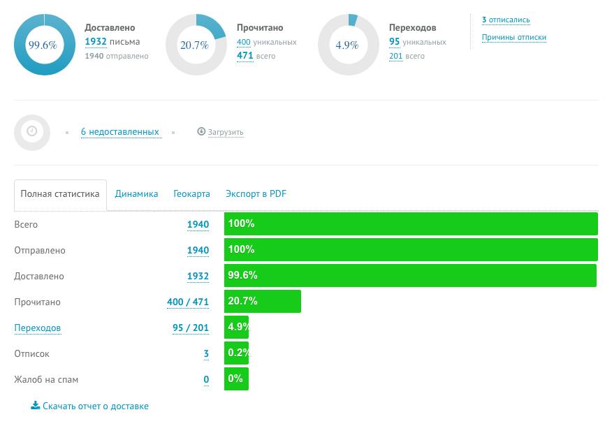 Статистика UniSender