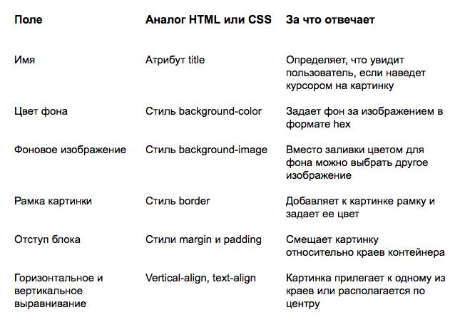 Параметры изображения в редакторе UniSender