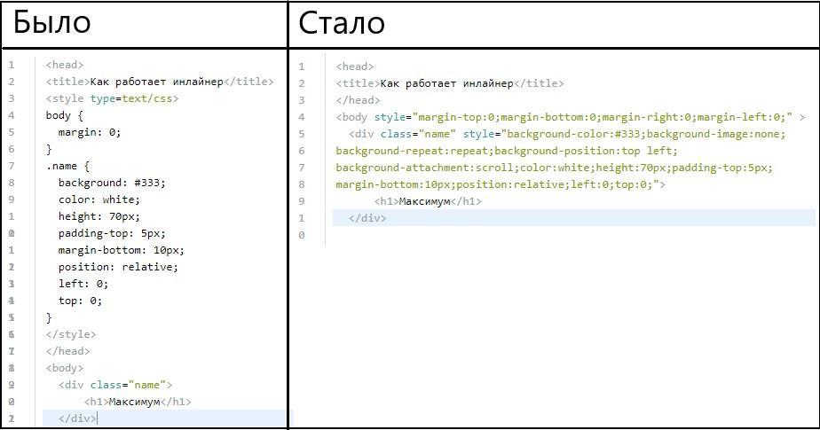 CSS-inliner перенес стили в атрибуты тегов