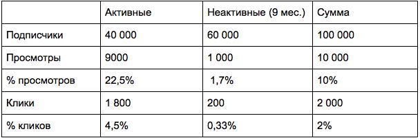Результаты отправки писем по неактивным подписчикам (9 месяцев не читают рассылку)