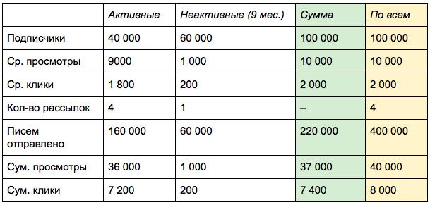 Результаты снижения частты отправки писем по неактивным подписчикам