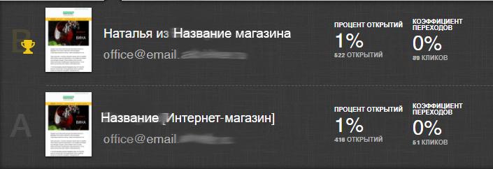 Результаты теста с наличием имени отправителя