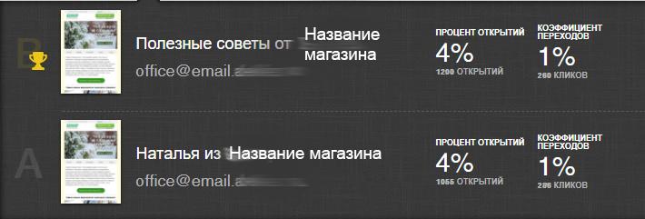 Результаты теста с именем отправителя в email
