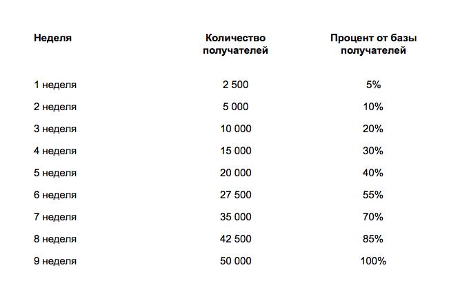 График рассылки с нового домена