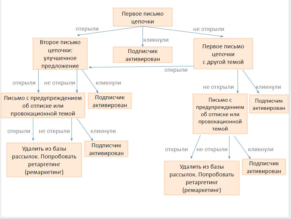 Схема цепочки реактивации