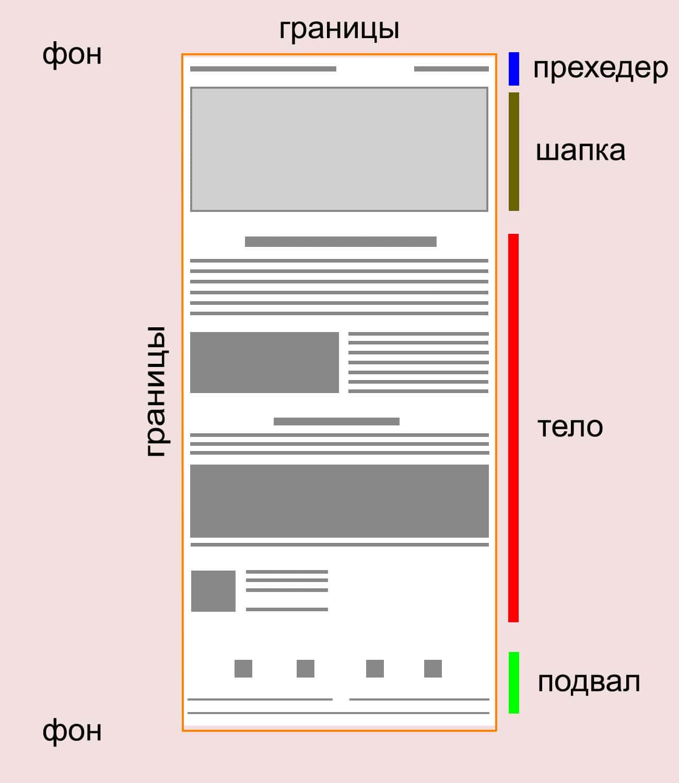 Структура классического письма