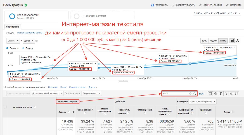 С нуля до 1 миллиона рублей вмесяц сemail-рассылки 13