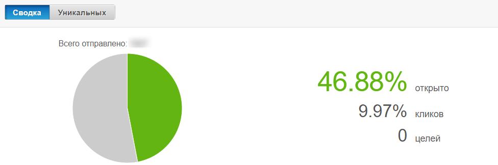 Результаты рассылки Нетпик. Общие