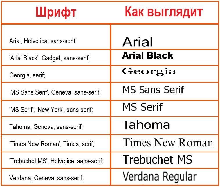 Список безопасных шрифтов