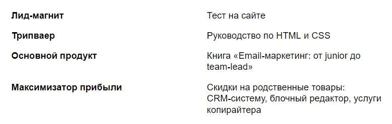 Компоненты автоворонки Email-шефа