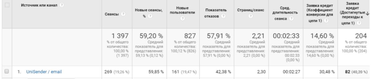 Результаты рассылки агентства Yorich