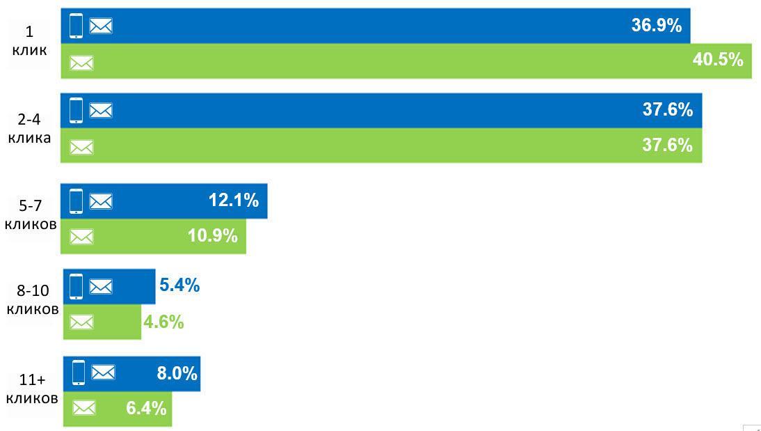 Доля кликов среди одноканальных и многоканальных подписчиков