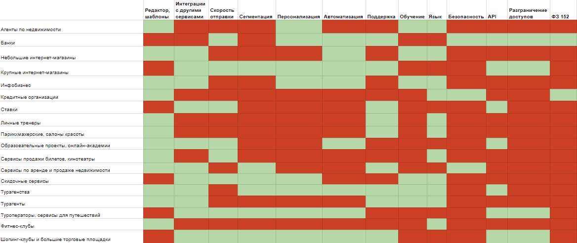 Таблица по выбору сервиса для email-рассылки