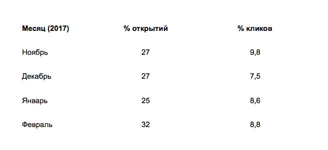 Открываемость писем Максимилианс по месяцам