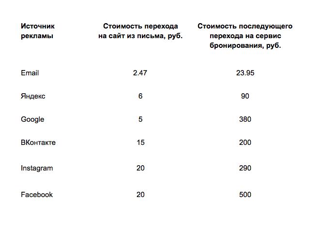 Стоимость переходов из разных каналов